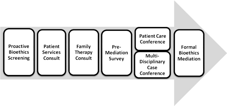 a study of nursing and advocacy A field study of the role of nurses in advocating for safe practice in hospitals  a qualitative study on nurses' advocacy  british journal of nursing .
