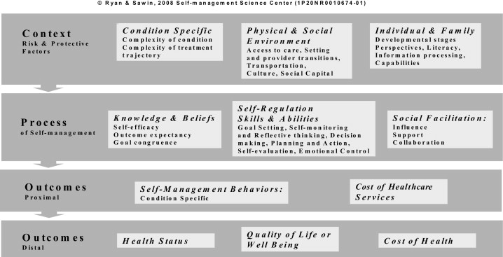individual and family self management theory by ryan and sawin Self and family management frameworks the individual and family self-management theory: nurs outlook polly ryan kathleen j sawin.