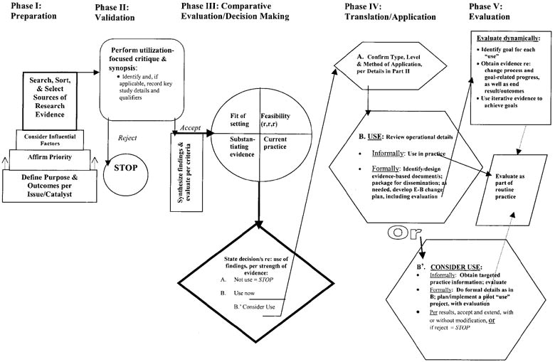 updating the stetler model of research utilization to