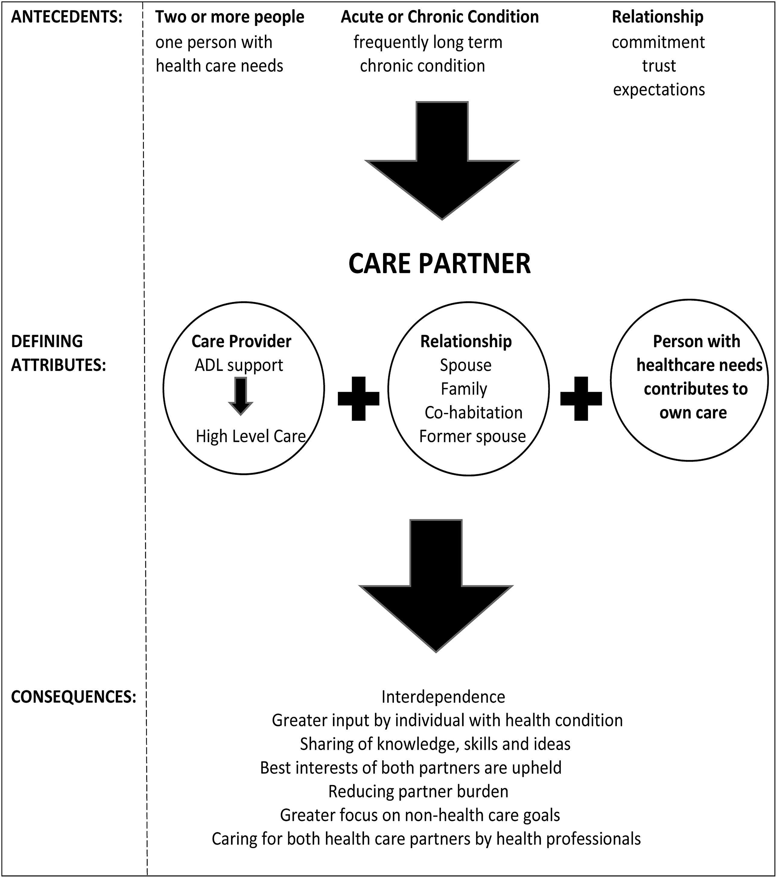 concept analysis on caring Vo v #$ o p#$ on pain mahon (1994) and montes-sandoval (1999) used walker and avant's method of concept analysis and de-fined critical attributes for pain.