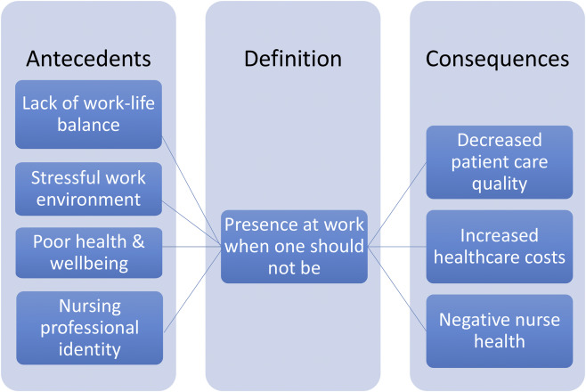 stress concept analysis antecedents and attributes Select a concept determine the aim of the analysis identify all the uses of the  concept you  attributes identify a model case construct other cases identify  antecedents and  transformation of stressful experiences into opportunities.